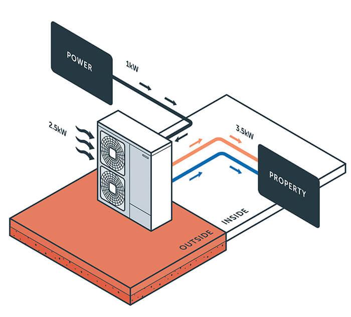 ashp diagram heat pumps nu heat underfloor heating & renewables