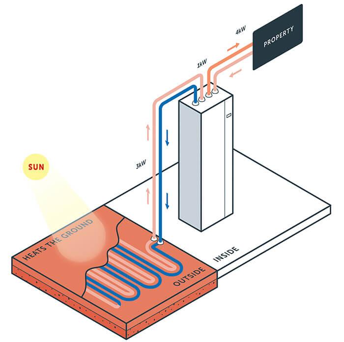 heat pumps nu heat underfloor heating renewables ground source heat pump gshp how it works