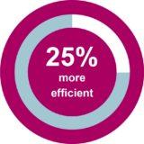 UFH benefits - energy efficient