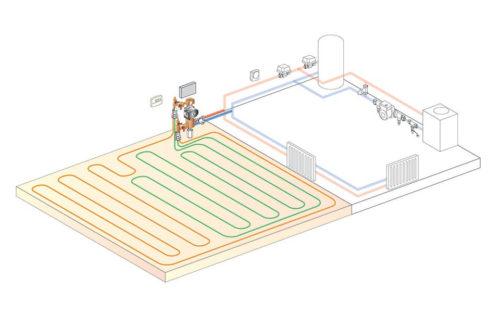 Underfloor heating radiators both