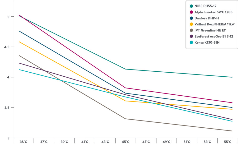 GSHP Flow temp v C.O.P competitor graph