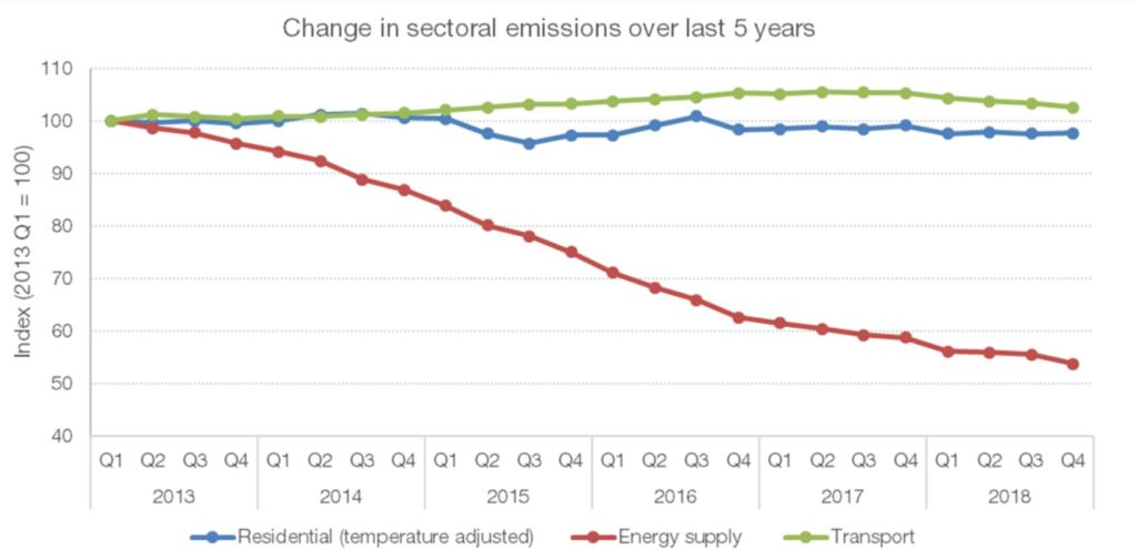 Change in sectoral emissions over last 5 years