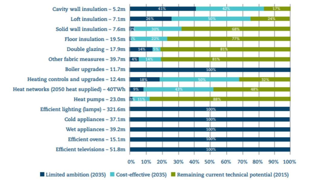 Figure 2 - current technical and cost-effective energy efficiency retrofit potential, as at 2015 (UKERC, 2017)2