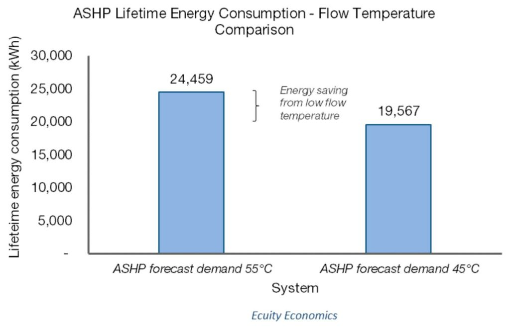 Figure 3 - impact of lower flow temperature on final energy demand of ASHP