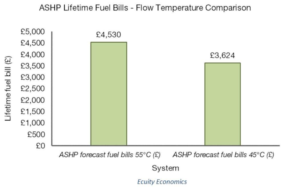 Figure 4 - impact of lower flow temperature on lifetime fuel bills of ASHP