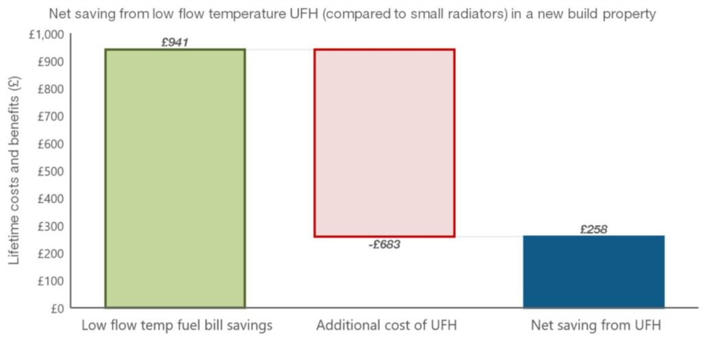 Figure 5 - incremental cost and fuel bill savings of UFH against small traditional radiators in a new build property