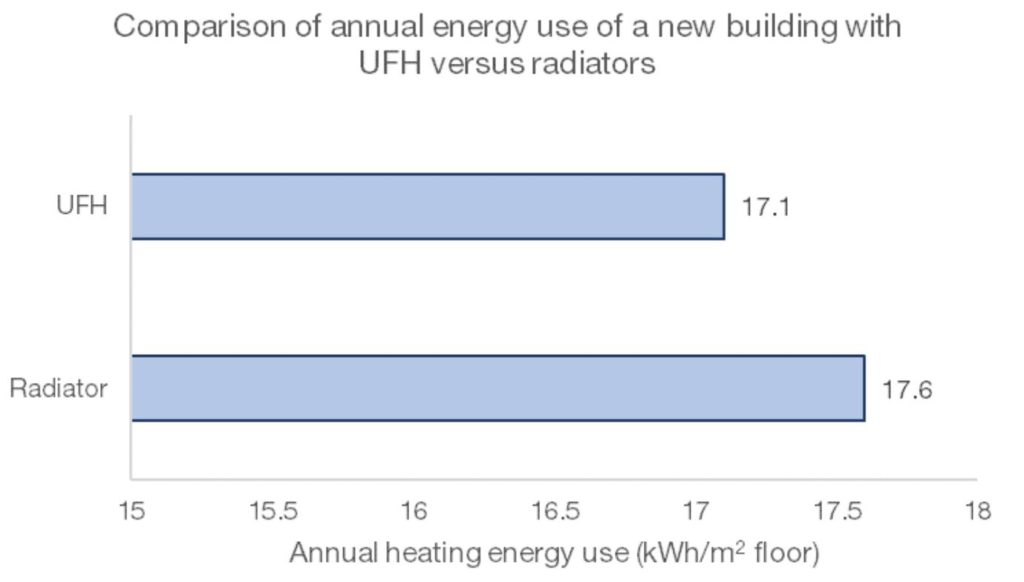 Figure 6 - annual heating energy usage in a new building