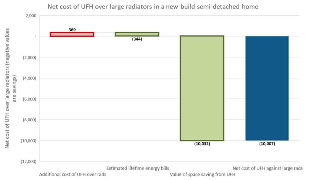 Figure 7 - comparison of the relative cost of UFH against large, heat-pump ready radiators in a semi-detached new build home