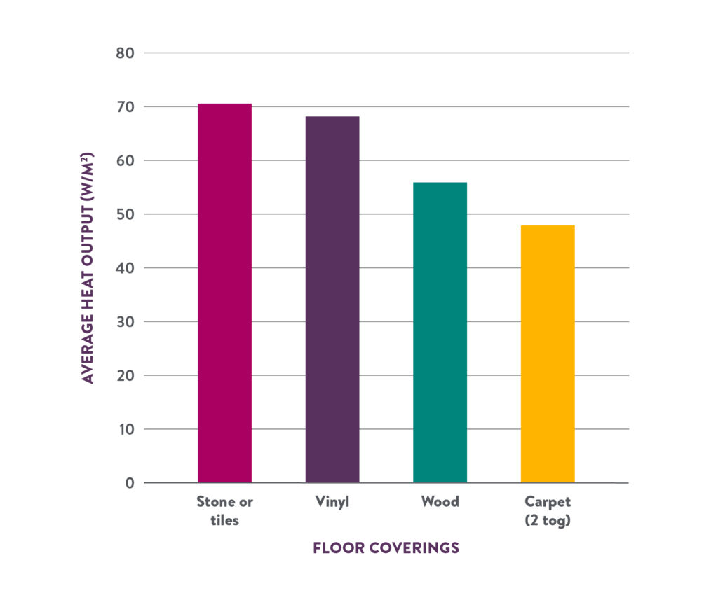 Best floor coverings with underfloor heating output graph