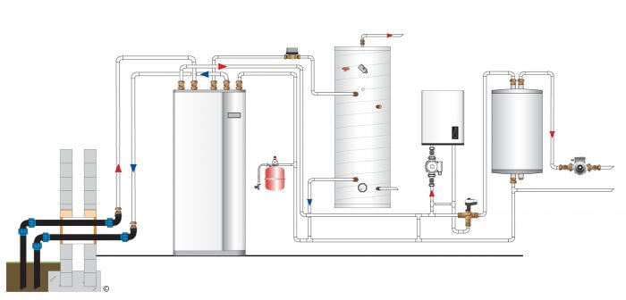 renewable heating with supplementary boiler